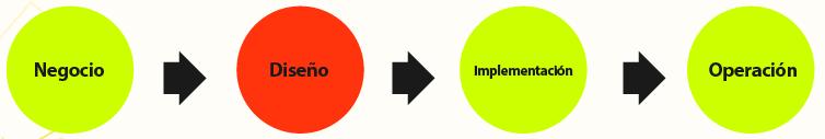 ciclo implementacion